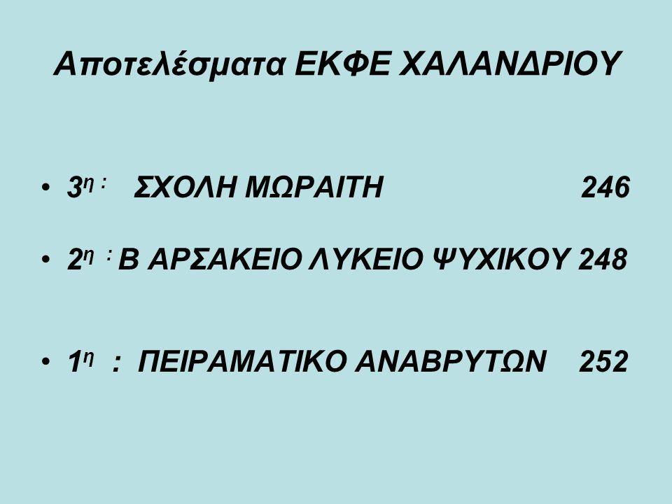 Αποτελέσματα ΕΚΦΕ ΧΑΛΑΝΔΡΙΟΥ