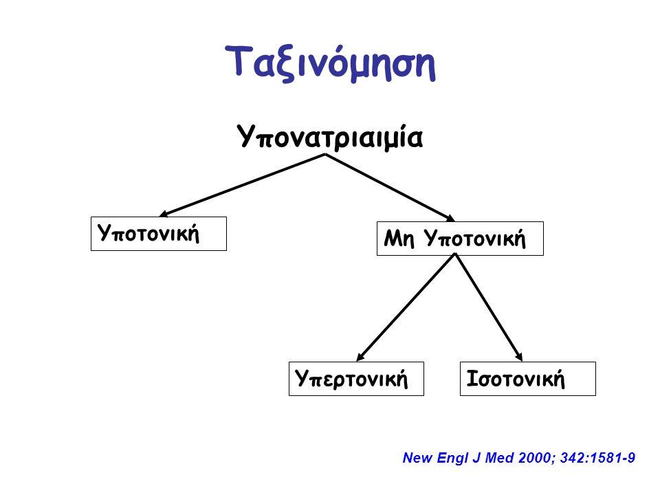 Ταξινόμηση Υπονατριαιμία Υποτονική Μη Υποτονική Υπερτονική Ισοτονική
