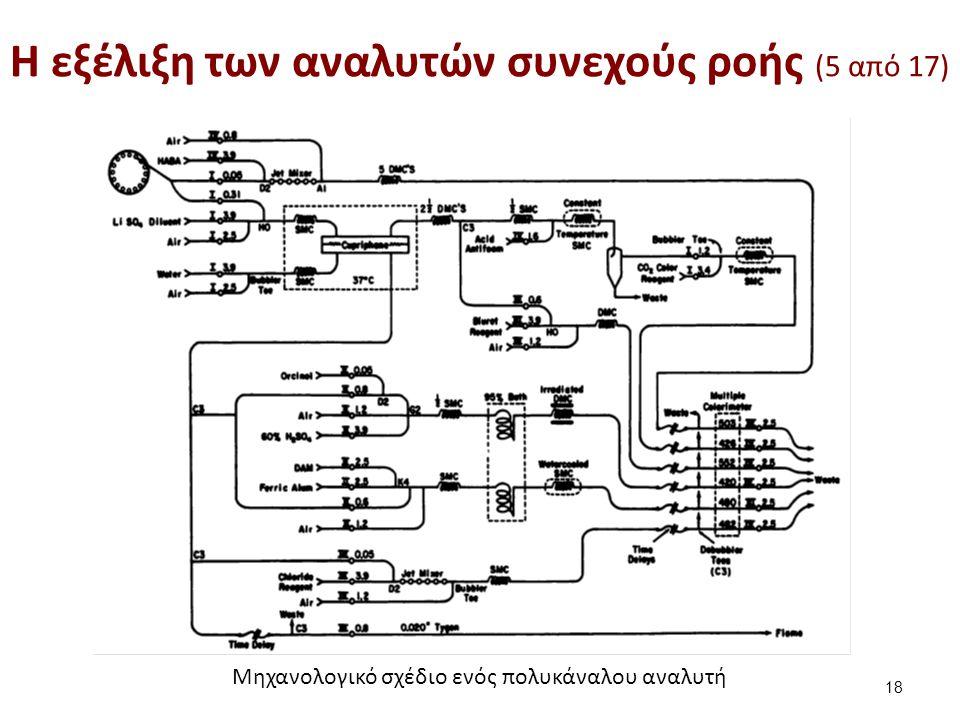 H εξέλιξη των αναλυτών συνεχούς ροής (6 από 17)