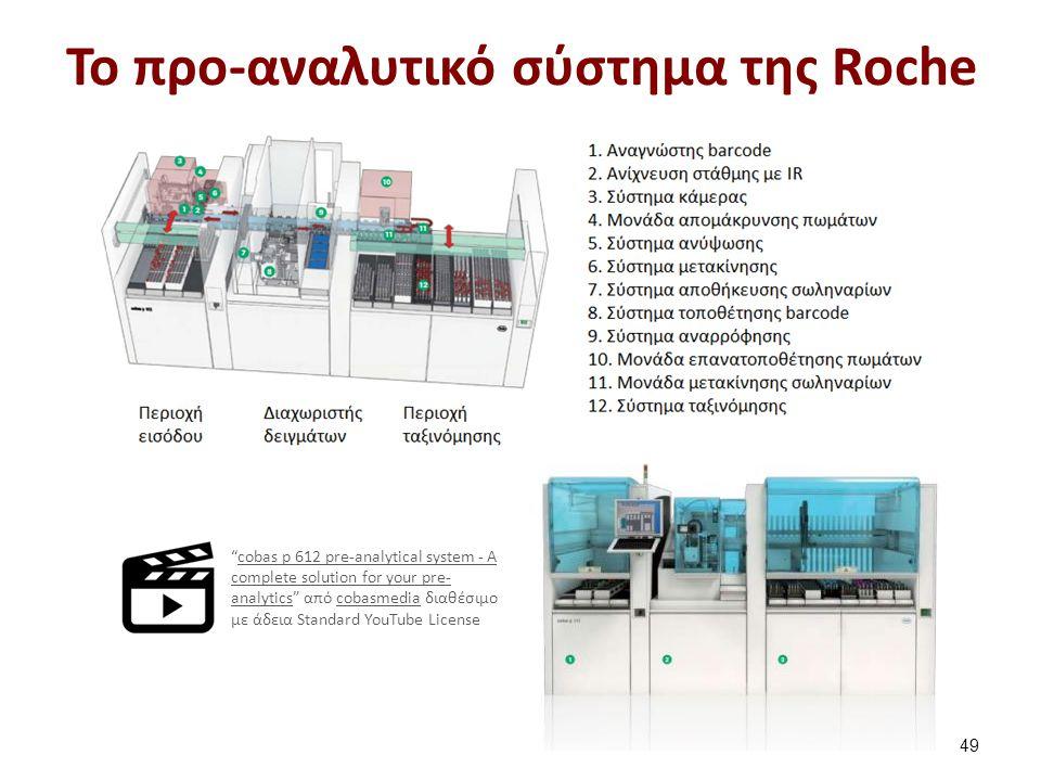 To μετα-αναλυτικό σύστημα της Roche