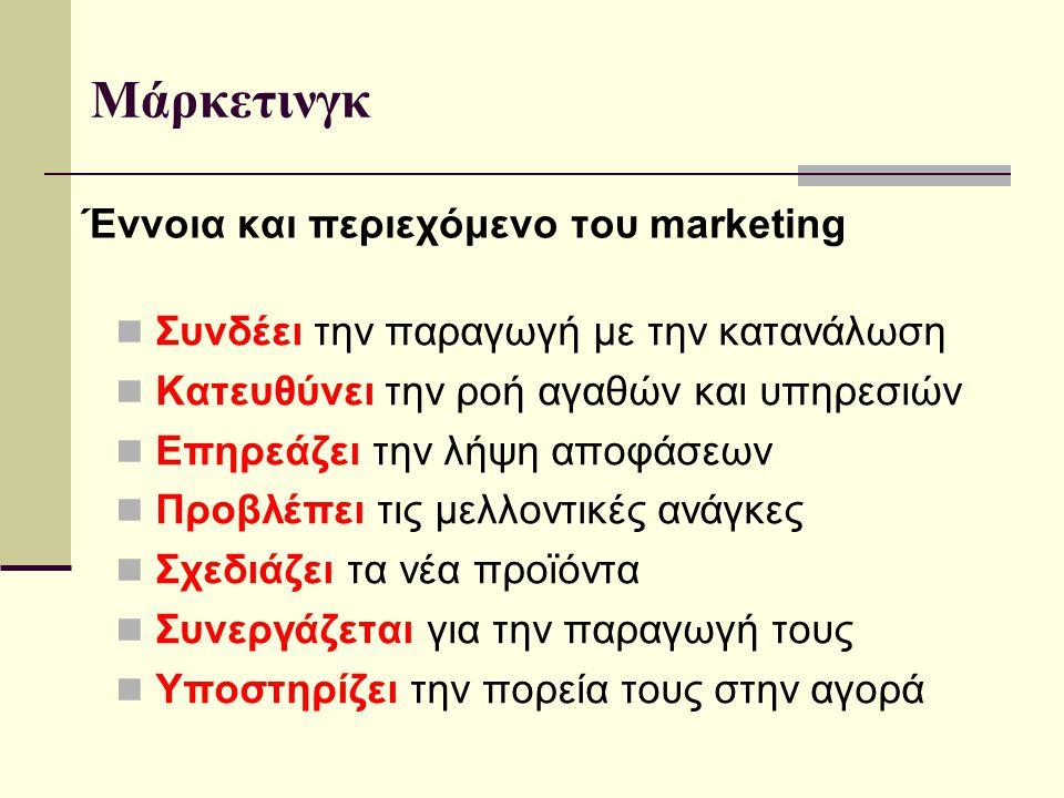 Έννοια και περιεχόμενο του marketing