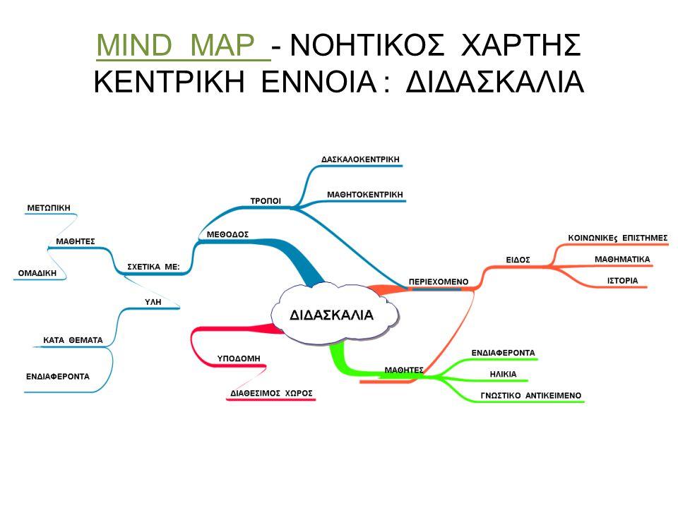 MIND MAP - ΝΟΗΤΙΚΟΣ ΧΑΡΤΗΣ ΚΕΝΤΡΙΚΗ ΕΝΝΟΙΑ : ΔΙΔΑΣΚΑΛΙΑ