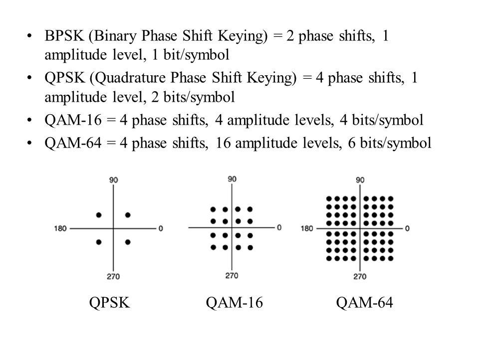 BPSK (Binary Phase Shift Keying) = 2 phase shifts, 1 amplitude level, 1 bit/symbol