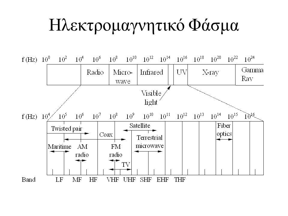 Ηλεκτρομαγνητικό Φάσμα