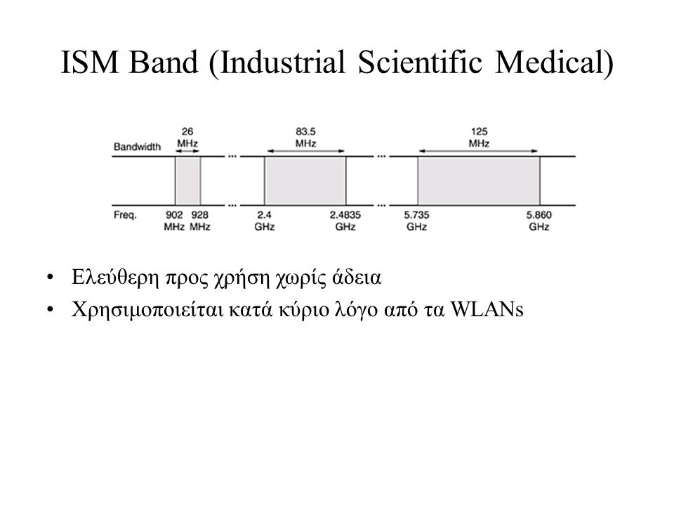 ISM Band (Industrial Scientific Medical)