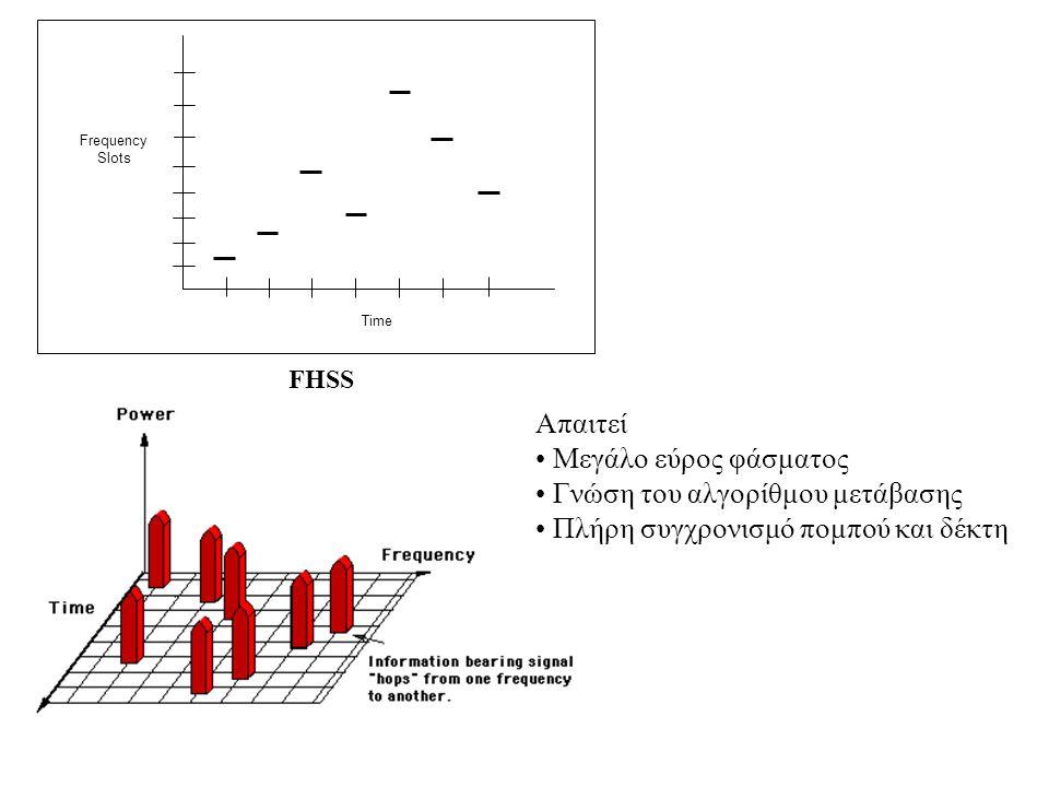 Γνώση του αλγορίθμου μετάβασης Πλήρη συγχρονισμό πομπού και δέκτη