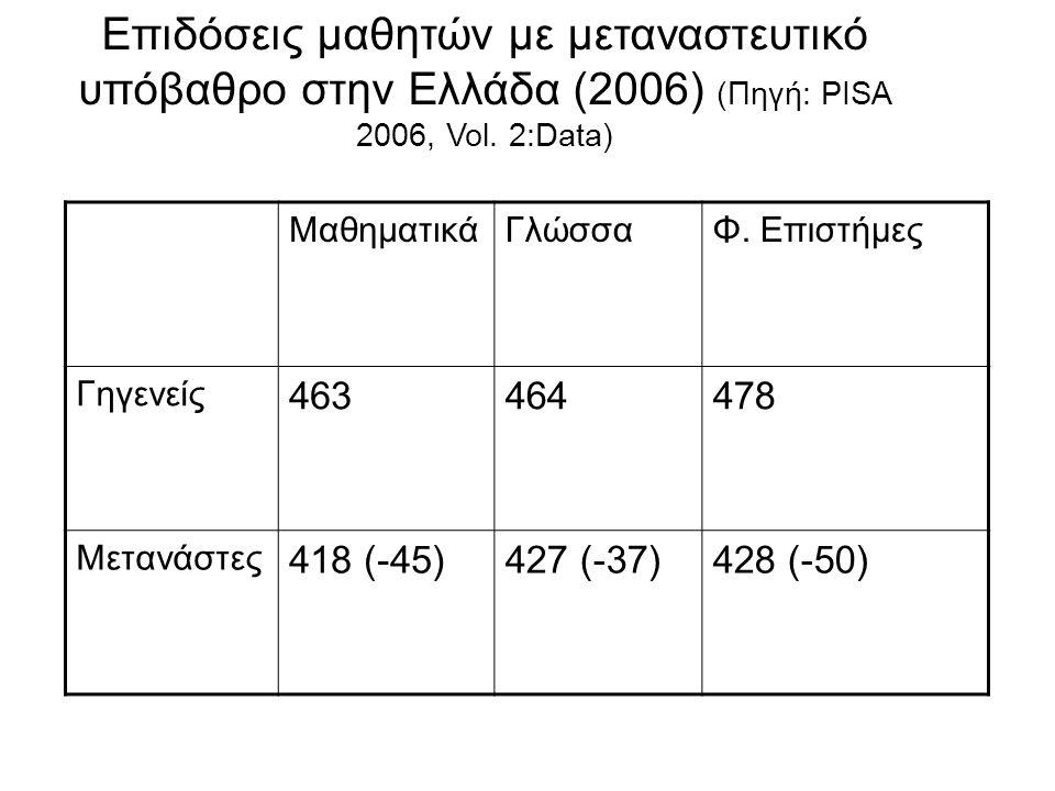 Επιδόσεις μαθητών με μεταναστευτικό υπόβαθρο στην Ελλάδα (2006) (Πηγή: PISA 2006, Vol. 2:Data)