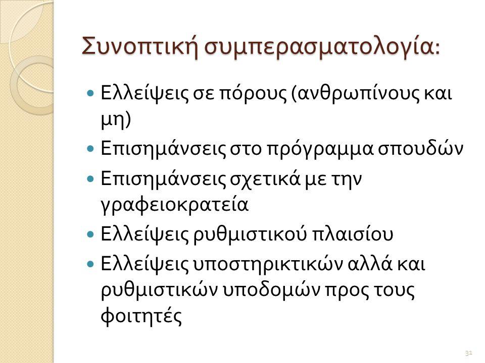 Συνοπτική συμπερασματολογία: