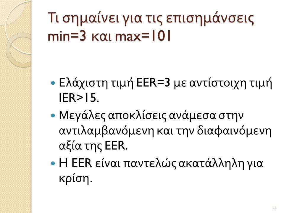 Τι σημαίνει για τις επισημάνσεις min=3 και max=101