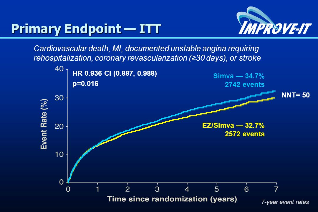 Primary Endpoint — ITT