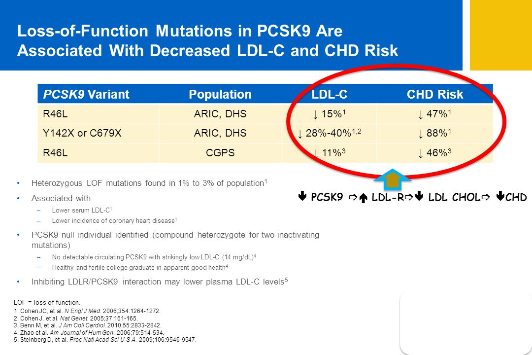 Loss-of-Function Mutations in PCSK9 Are Associated With Decreased LDL-C and CHD Risk