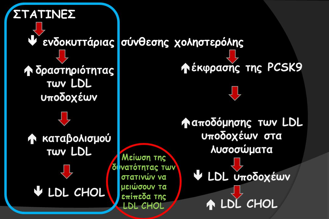  ενδοκυττάριας σύνθεσης χοληστερόλης