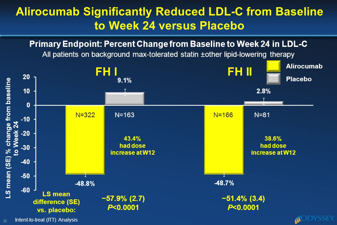 Alirocumab Significantly Reduced LDL-C from Baseline to Week 24 versus Placebo