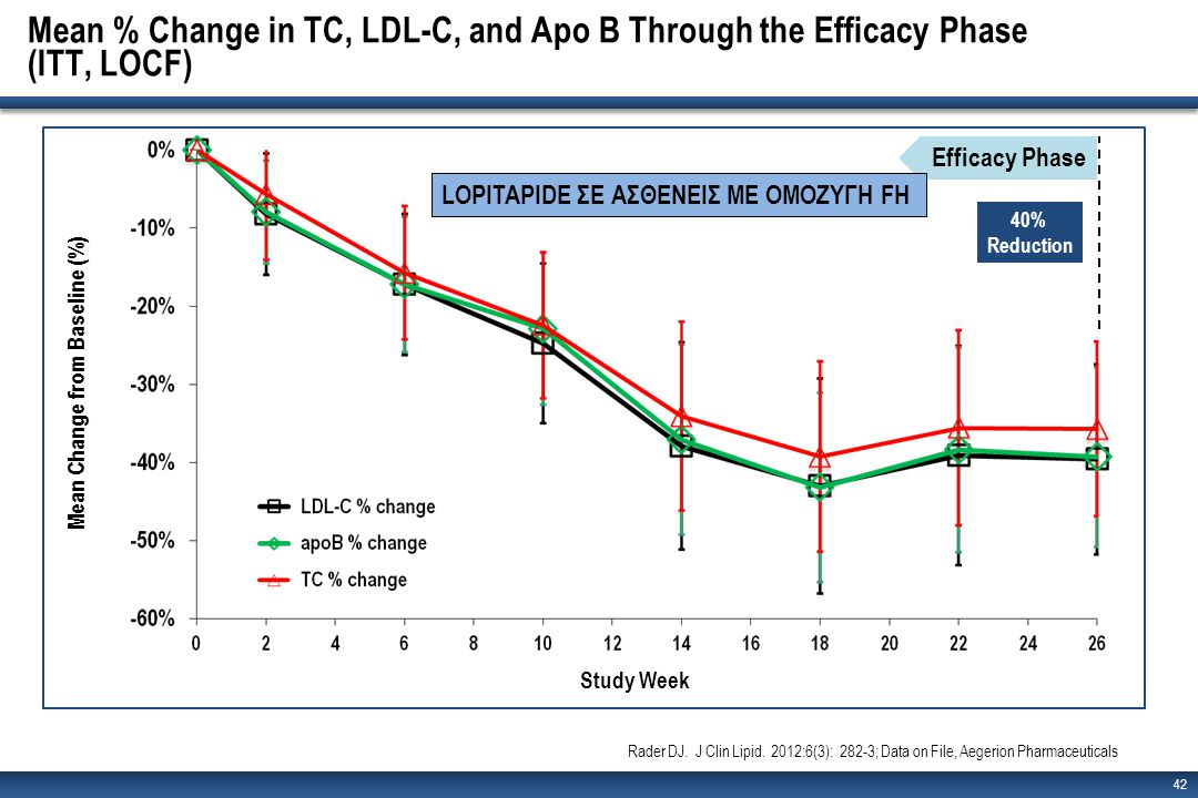 Mean % Change in TC, LDL-C, and Apo B Through the Efficacy Phase (ITT, LOCF)