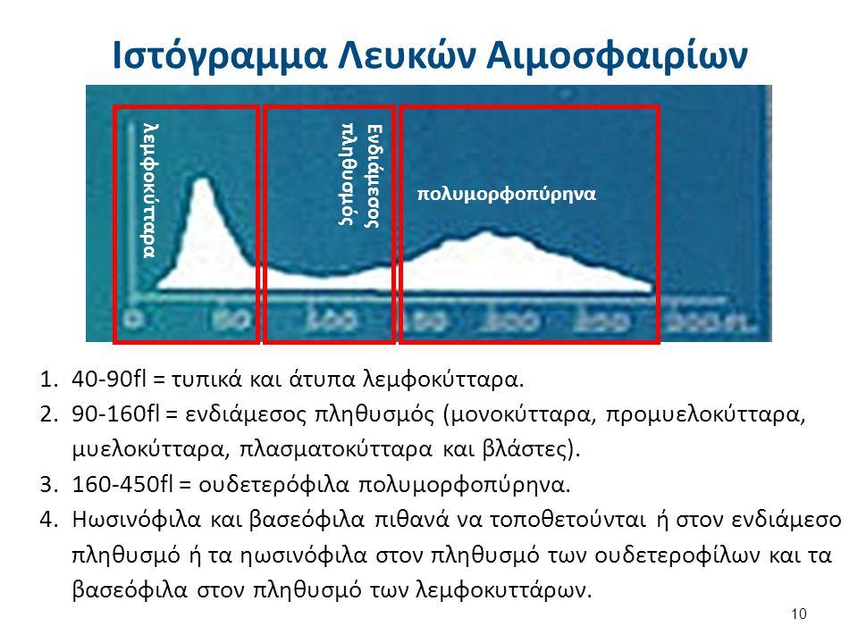 Ιστόγραμμα RBCs Πληθυσμός ΔΕΚ