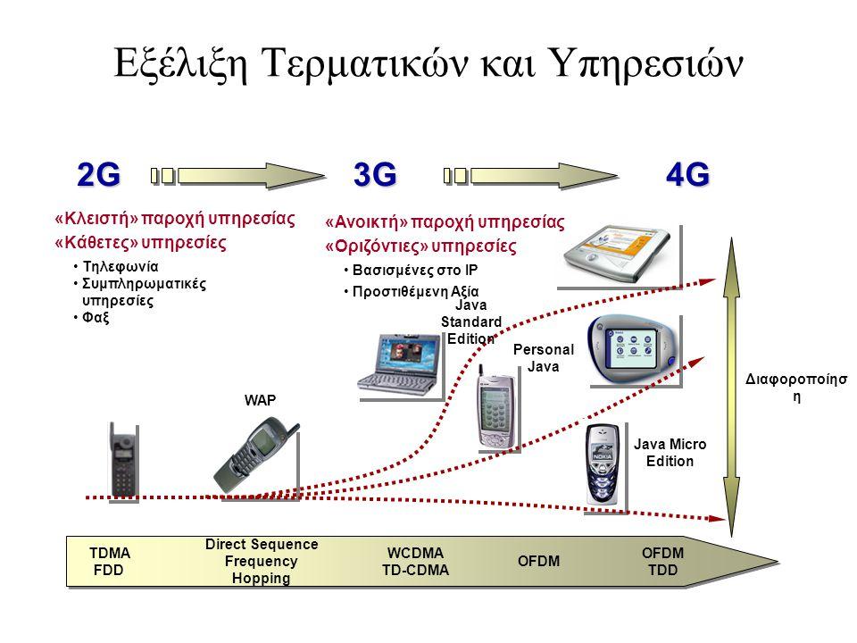 Εξέλιξη Τερματικών και Υπηρεσιών
