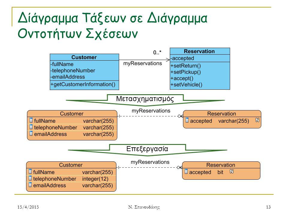 Δίάγραμμα Τάξεων σε Διάγραμμα Οντοτήτων Σχέσεων