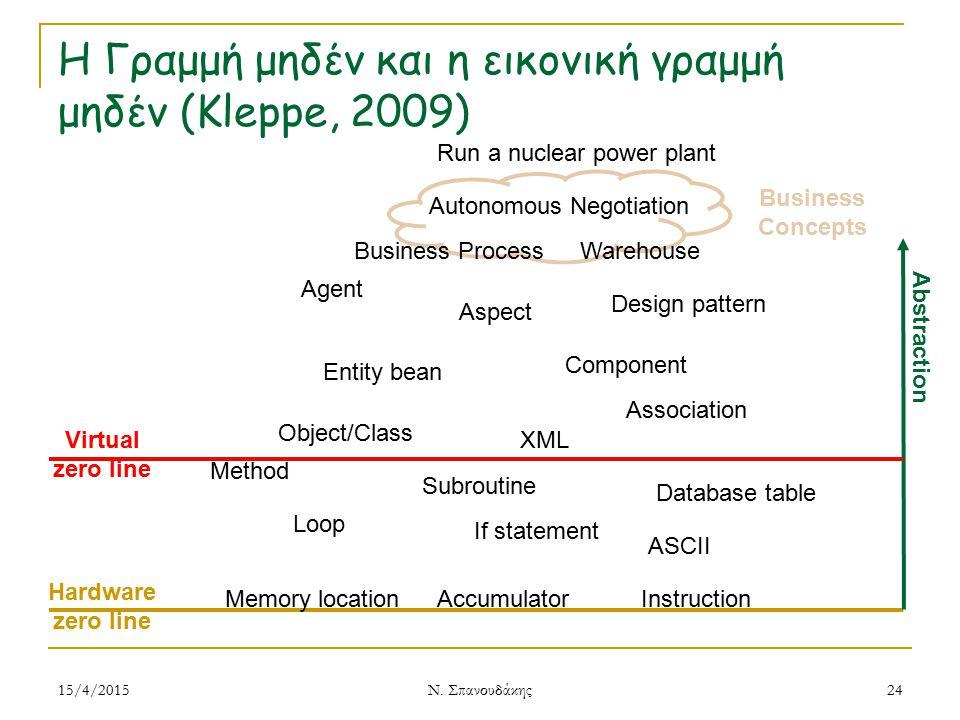 Η Γραμμή μηδέν και η εικονική γραμμή μηδέν (Kleppe, 2009)