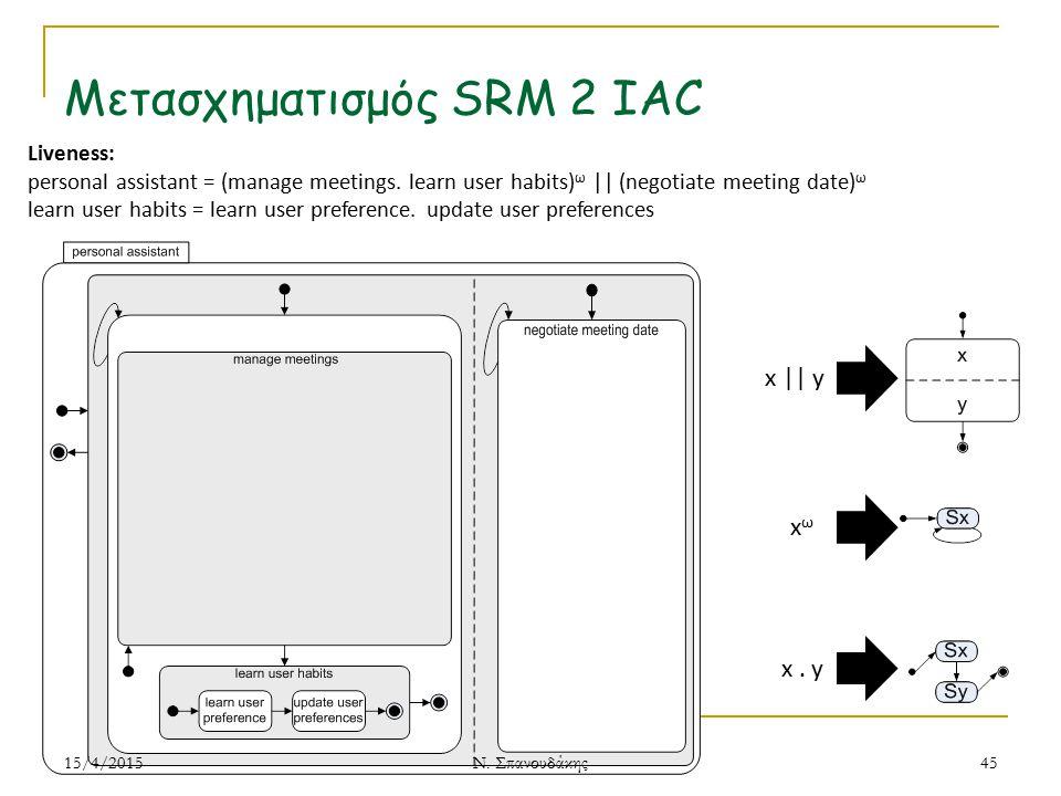 Μετασχηματισμός SRM 2 IAC