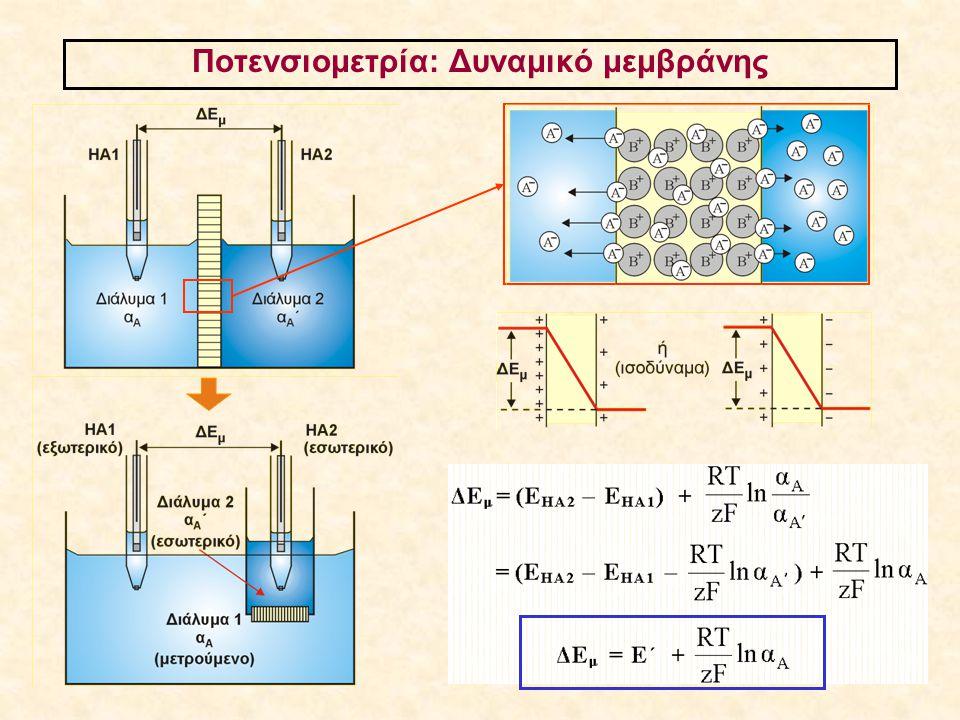 Ποτενσιομετρία: Δυναμικό μεμβράνης