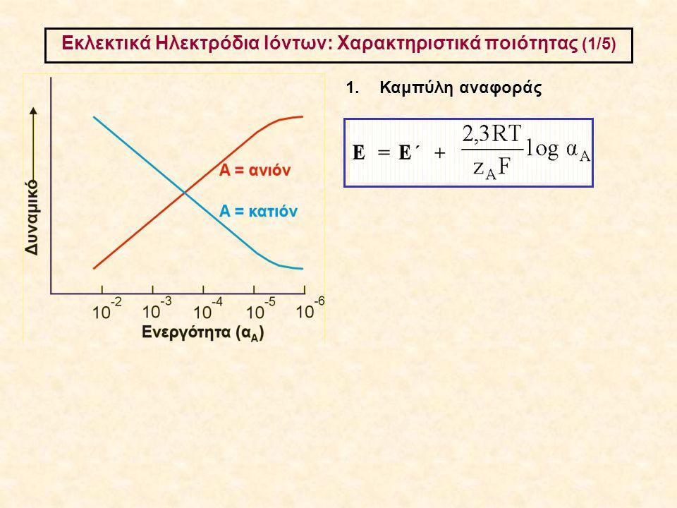 Εκλεκτικά Ηλεκτρόδια Ιόντων: Χαρακτηριστικά ποιότητας (1/5)