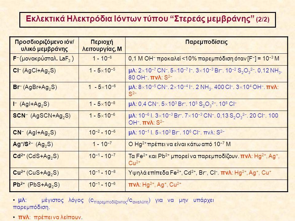 Εκλεκτικά Ηλεκτρόδια Ιόντων τύπου Στερεάς μεμβράνης (2/2)