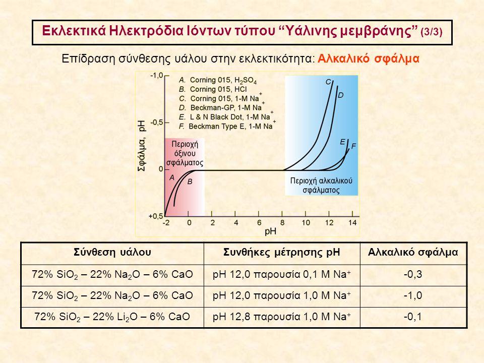 Εκλεκτικά Ηλεκτρόδια Ιόντων τύπου Υάλινης μεμβράνης (3/3)