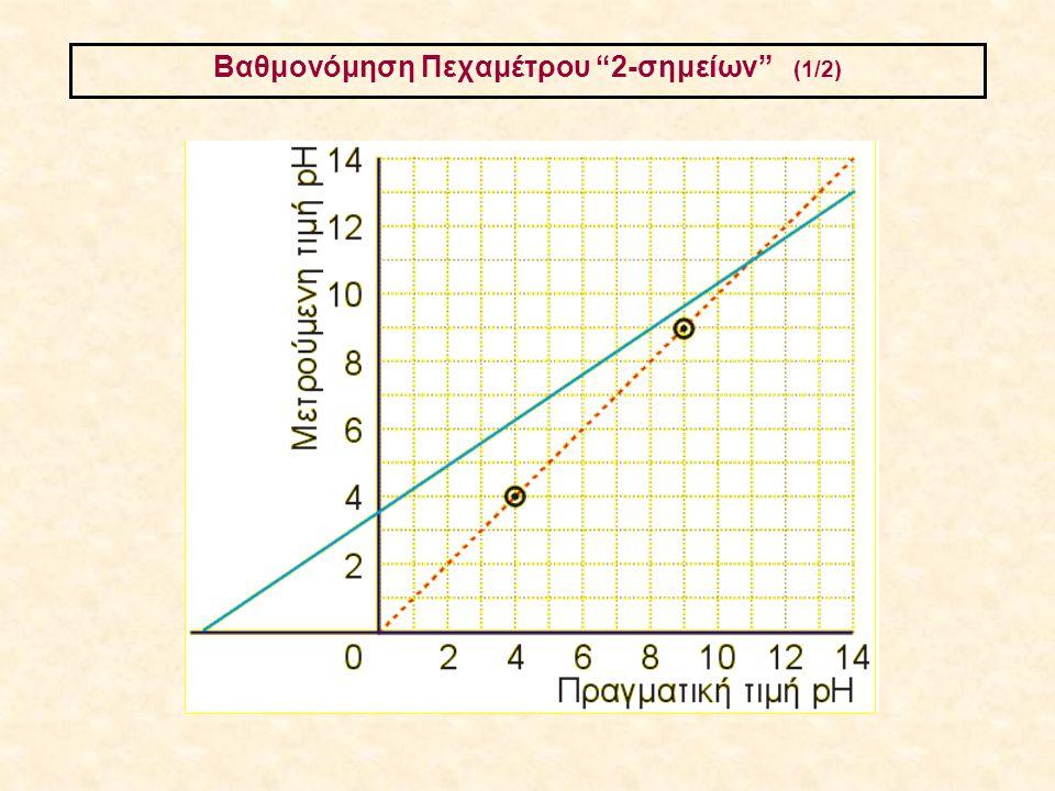 Bαθμονόμηση Πεχαμέτρου 2-σημείων (1/2)