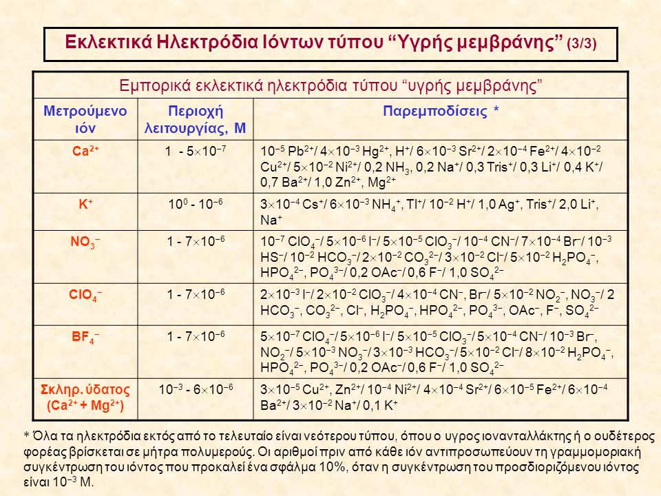 Εκλεκτικά Ηλεκτρόδια Ιόντων τύπου Υγρής μεμβράνης (3/3)