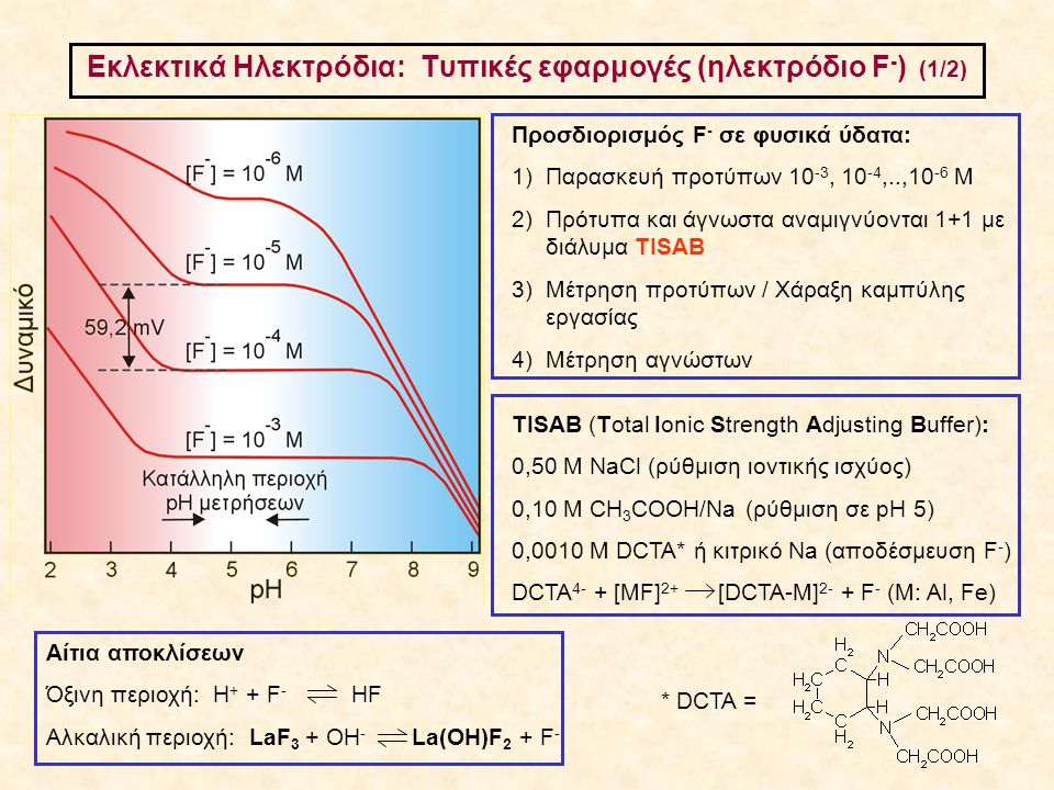 Εκλεκτικά Ηλεκτρόδια: Τυπικές εφαρμογές (ηλεκτρόδιο F-) (1/2)