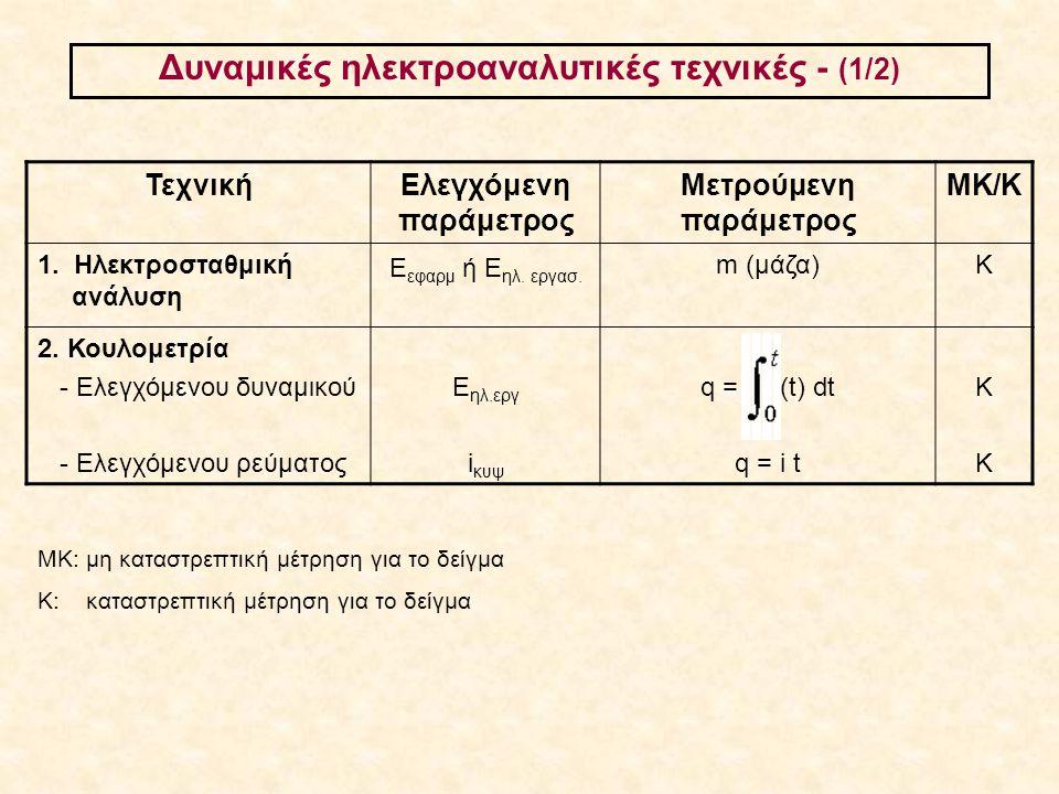 Δυναμικές ηλεκτροαναλυτικές τεχνικές - (1/2)
