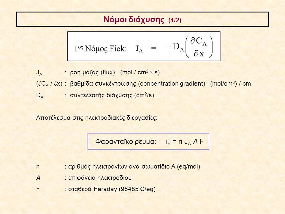 Φαρανταϊκό ρεύμα: iF = n JA A F
