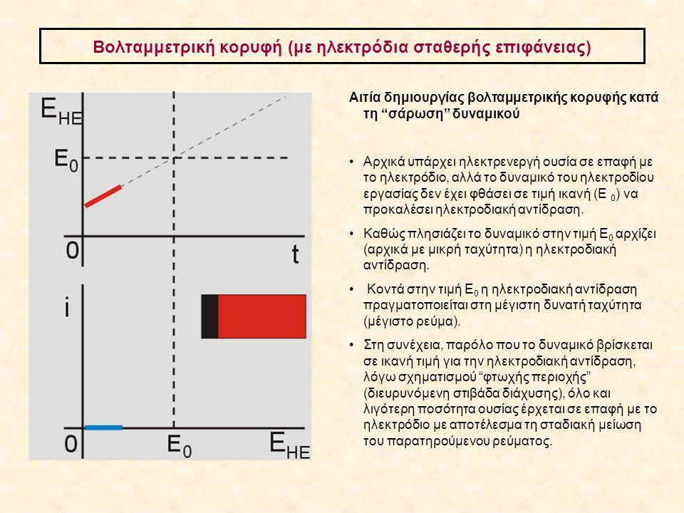 Βολταμμετρική κορυφή (με ηλεκτρόδια σταθερής επιφάνειας)