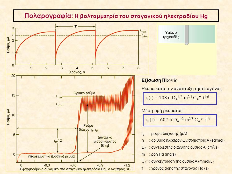 Πολαρογραφία: Η βολταμμετρία του σταγονικού ηλεκτροδίου Hg