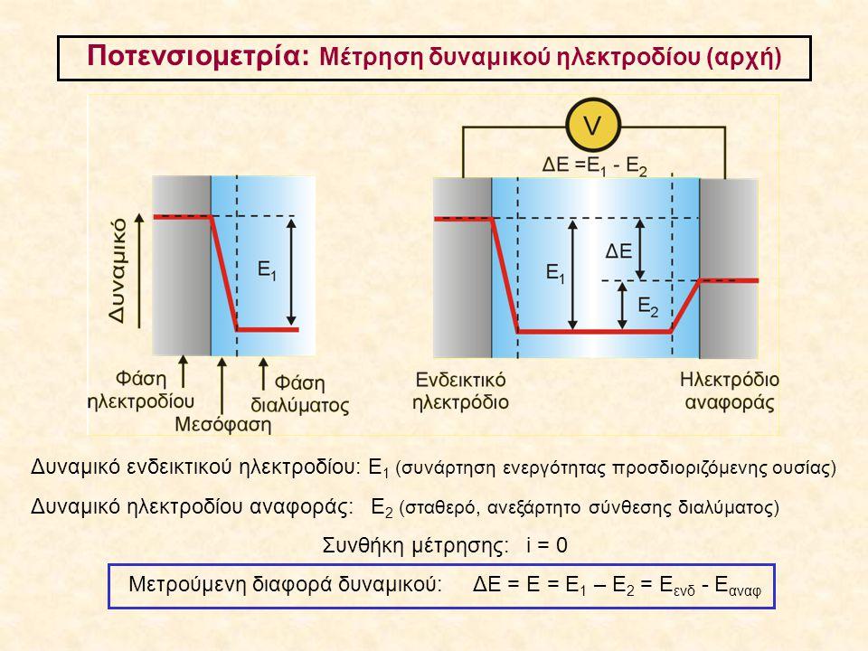 Ποτενσιομετρία: Μέτρηση δυναμικού ηλεκτροδίου (αρχή)