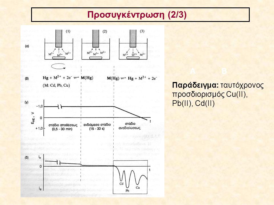 Προσυγκέντρωση (2/3) Α Β Παράδειγμα: ταυτόχρονος προσδιορισμός Cu(ΙΙ), Pb(II), Cd(II)