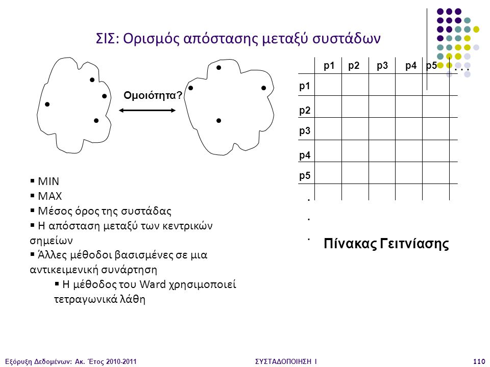 ΣΙΣ: Ορισμός απόστασης μεταξύ συστάδων