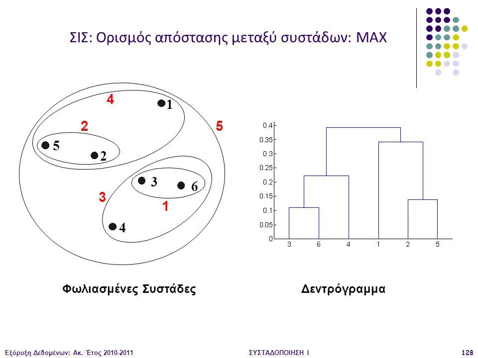 ΣΙΣ: Ορισμός απόστασης μεταξύ συστάδων: MAX