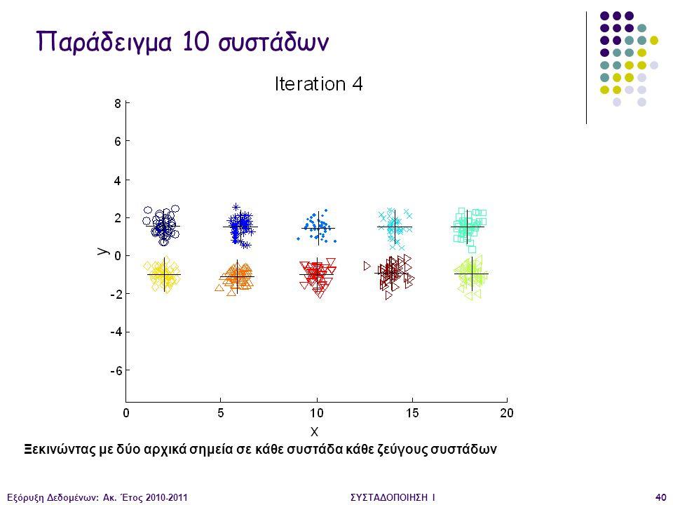 Παράδειγμα 10 συστάδων Ξεκινώντας με δύο αρχικά σημεία σε κάθε συστάδα κάθε ζεύγους συστάδων. Εξόρυξη Δεδομένων: Ακ. Έτος 2010-2011.