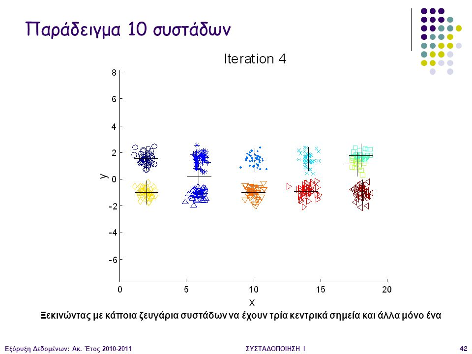 Παράδειγμα 10 συστάδων Ξεκινώντας με κάποια ζευγάρια συστάδων να έχουν τρία κεντρικά σημεία και άλλα μόνο ένα.