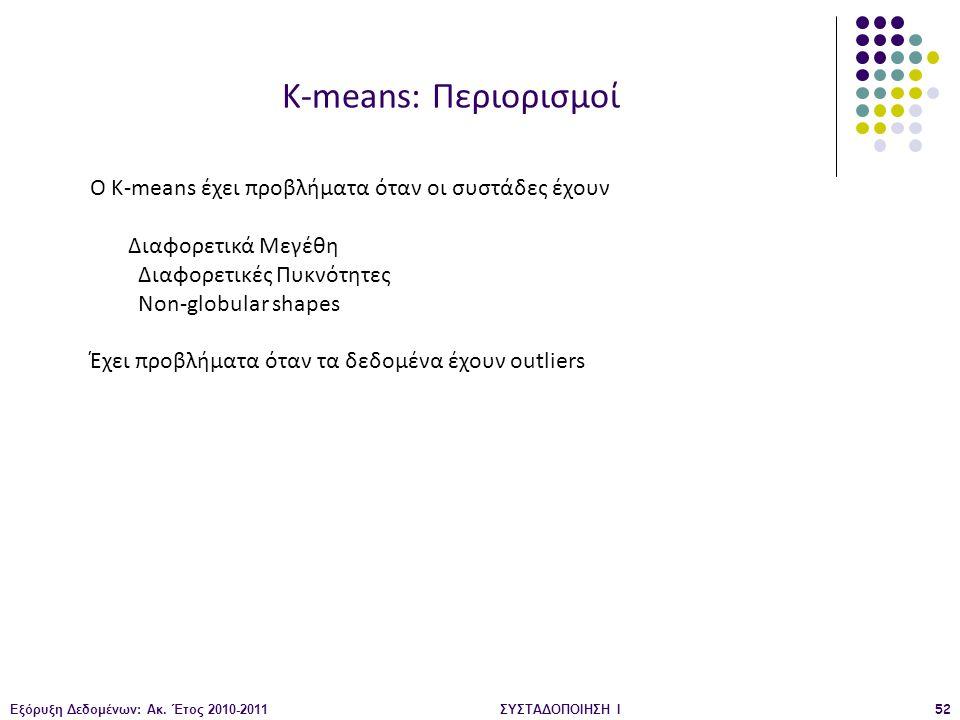 K-means: Περιορισμοί O K-means έχει προβλήματα όταν οι συστάδες έχουν