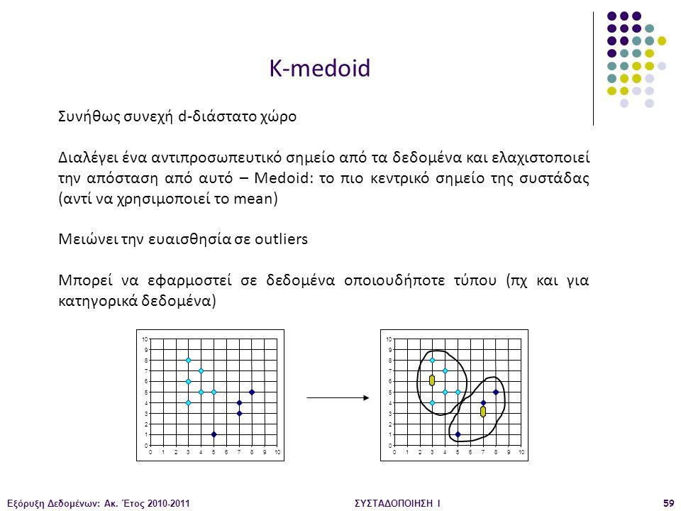 K-medoid Συνήθως συνεχή d-διάστατο χώρο