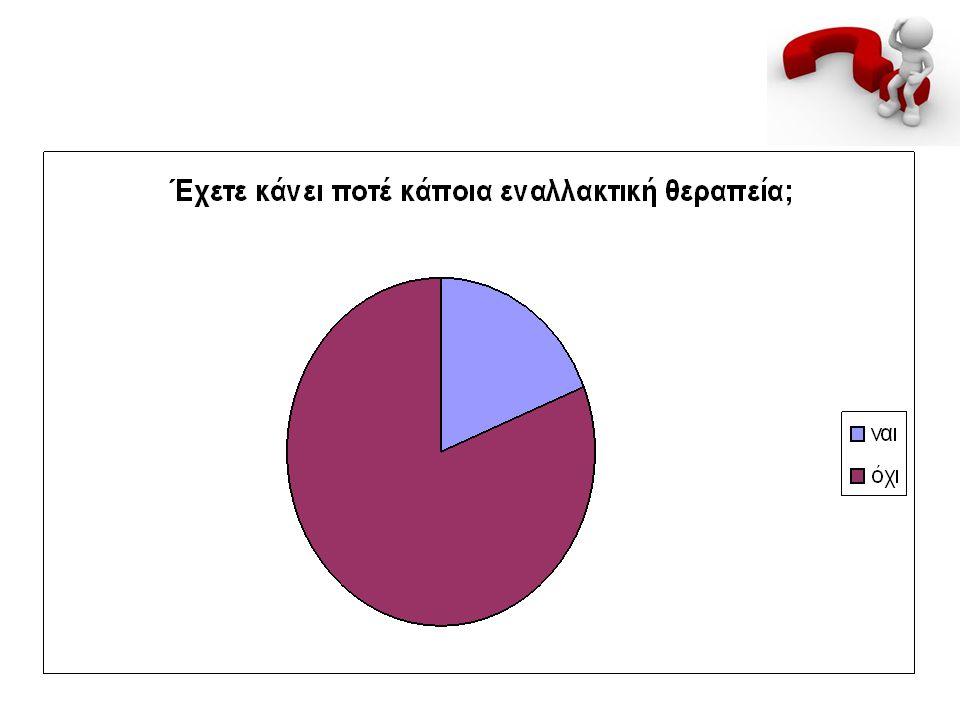 81% οχι