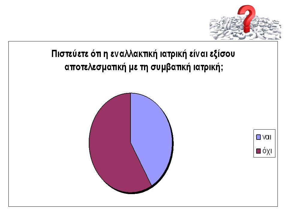 58% οχι