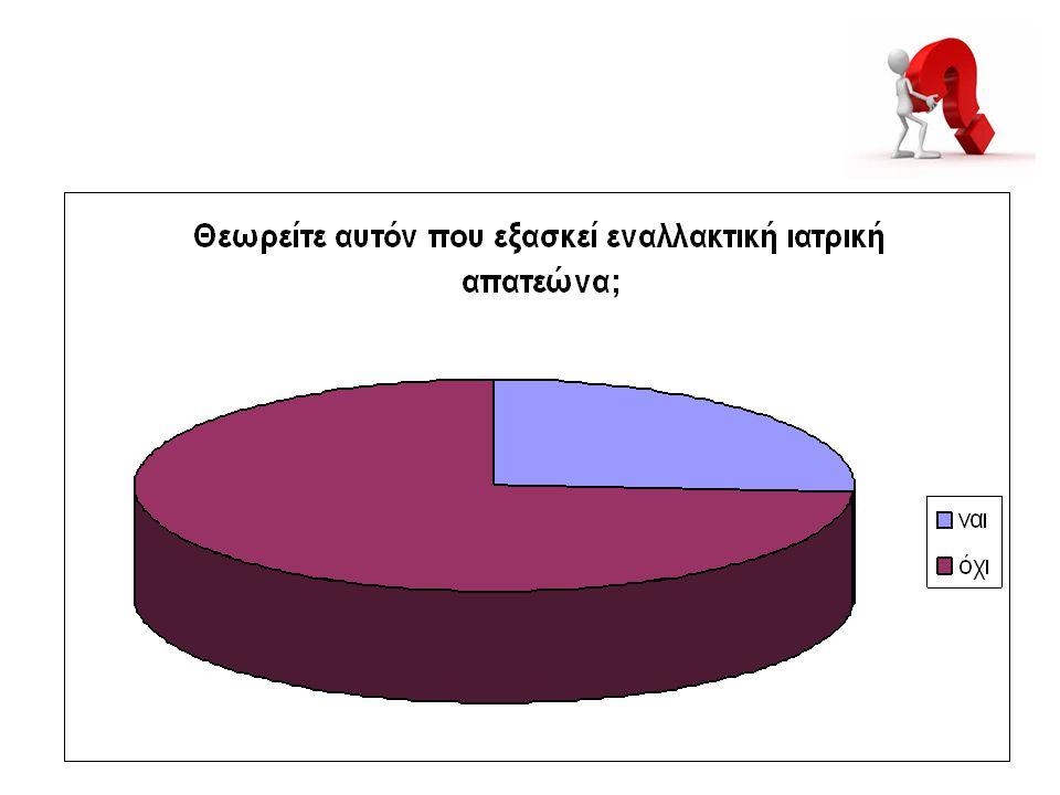 74% οχι