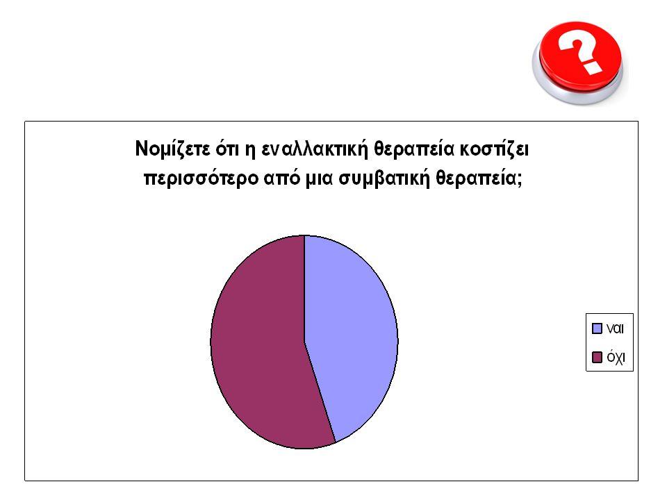 55% οχι