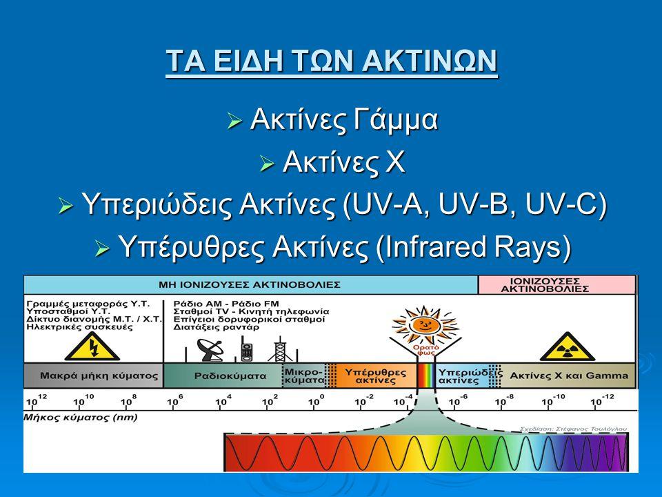 Υπεριώδεις Ακτίνες (UV-A, UV-B, UV-C)