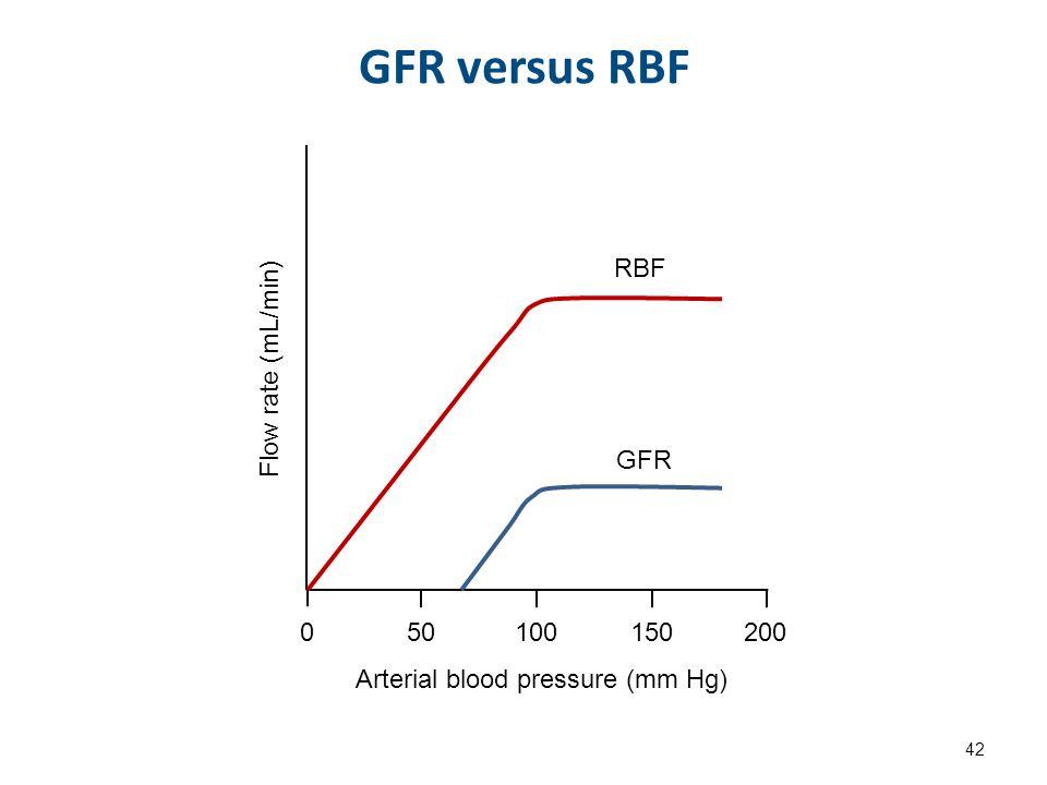 Τιμές του GFR, κλάσμα διήθησης GRF/RPF (RPF, renal plasma flow, νεφρική ροή πλάσματος