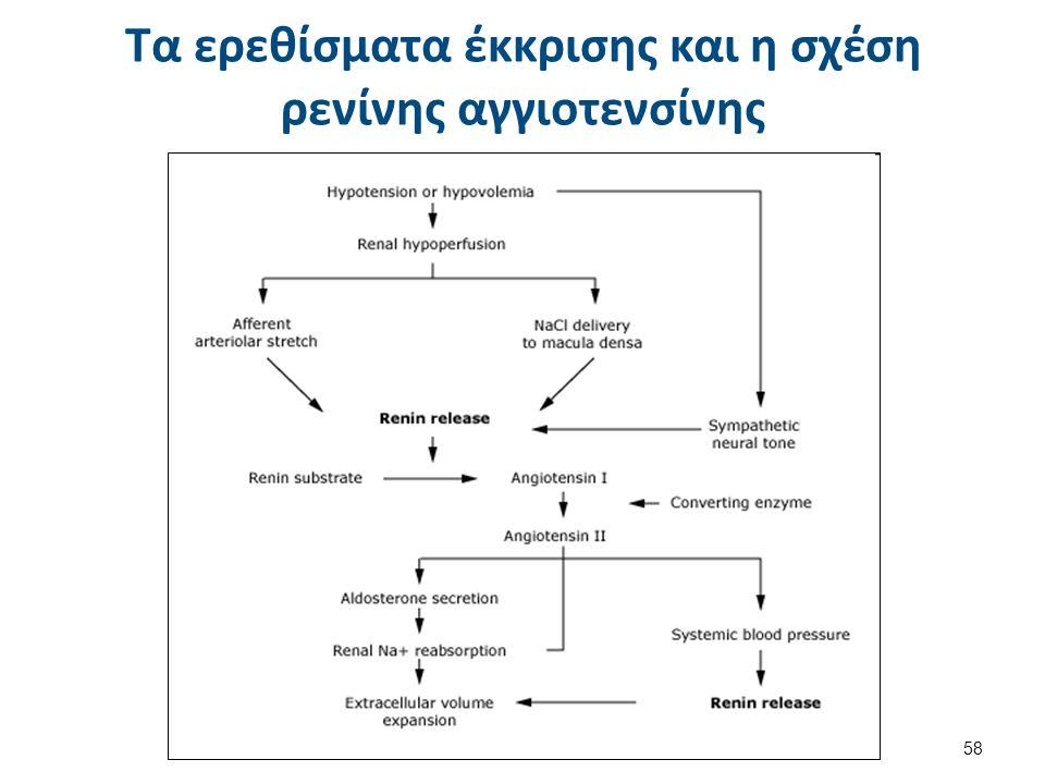Το σύστημα ρενίνης-αγγειοτενσίνης
