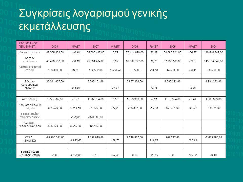 Σύνολο λειτουργικών εξόδων Βασικά κέρδη (ζημίες)/μετοχή